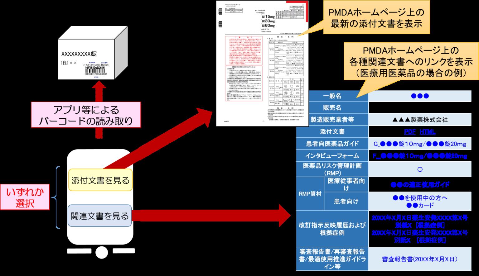 添付文書の電子化
