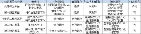 OTC医薬品の分類