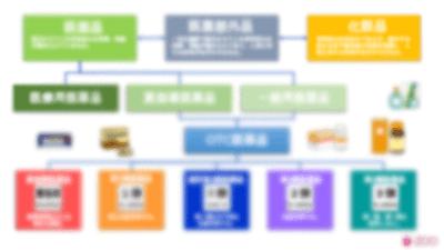 医薬品の分類(ぼかし)