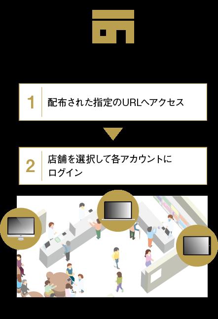 運営時店舗様 1.配布された指定のURLへアクセス2.店舗を選択して各アカウントにログイン
